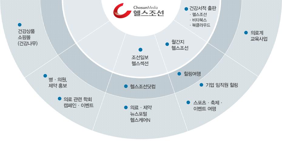 사업영역(도형설명)