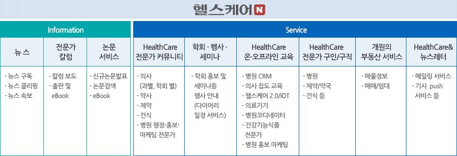 헬스케어N information & service
