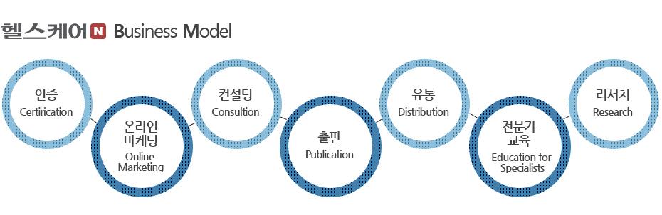 헬스케어N Business Model